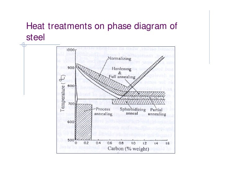 Phase diagram heat treatment of metals heat treatments on phase diagram of steel 15 ccuart Images
