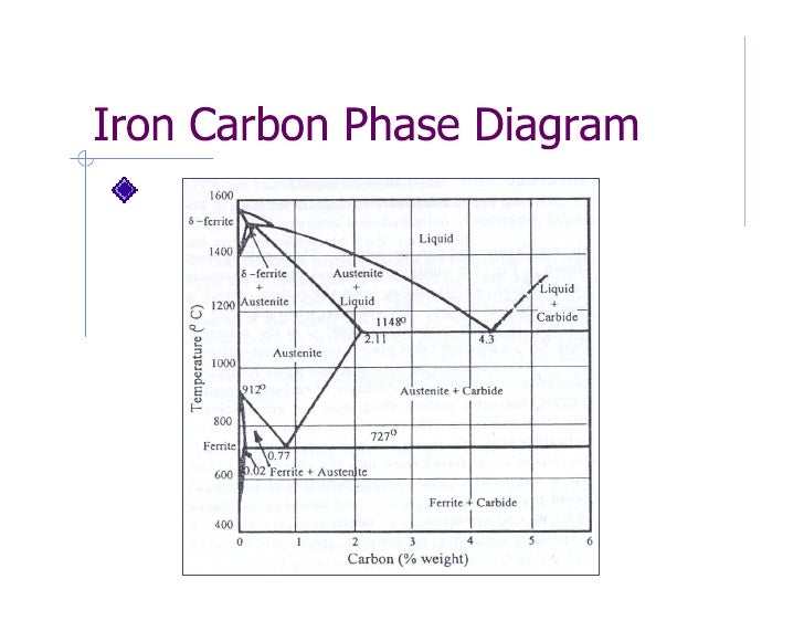 phase diagram heat treatment of metals rh slideshare net heat treatment diagram of steel heat treatment diagram