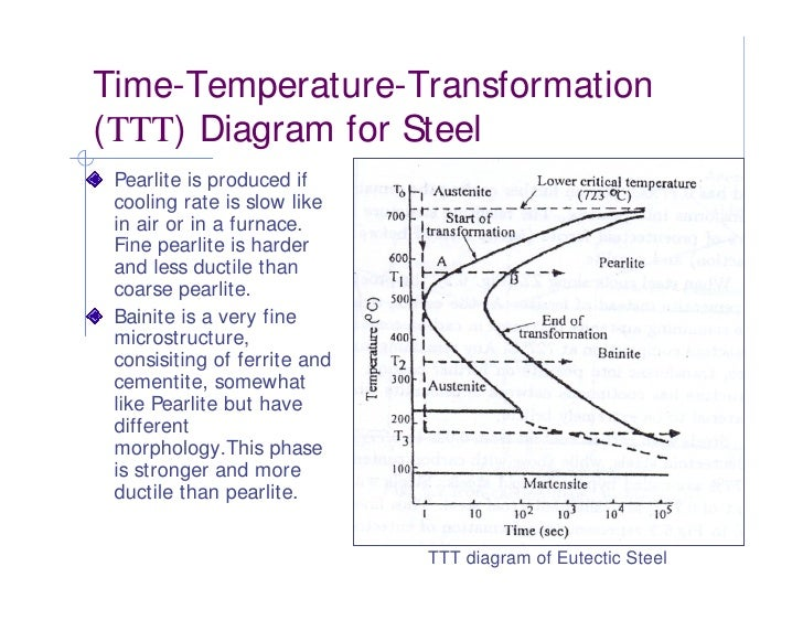 phase diagram heat treatment of metals rh slideshare net heat treating diagram heat treatment diagram for 1045 steel