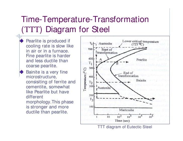 Phase diagram heat treatment of metals ttt diagram of eutectic steel 9 ccuart Images