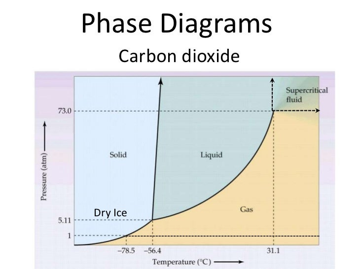 Phase Diagram Of Water And Carbon Dioxide Ppt Circuit Connection