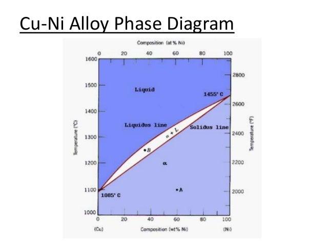 Iron Iron Carbide Phase Diagrams