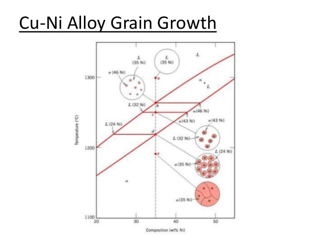 an alloy is a partial or complete solid solution Complete solid solution alloys give single solid phase microstructure, while partial solutions give two or more phases that may be homogeneous in distribution depending on thermal (heat treatment) history.