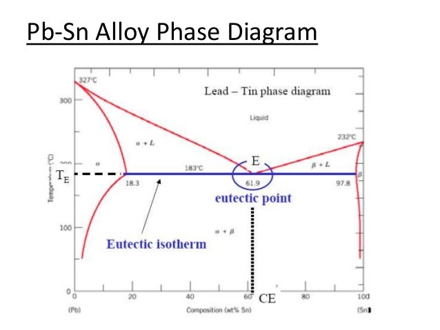 Phase diagram for tin lead alloy system electrical work wiring iron iron carbide phase diagrams rh slideshare net lead alloy phase diagram magnesium solder tin ccuart Choice Image