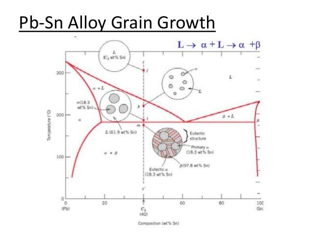 Sn Pb Phase Diagram Diagram