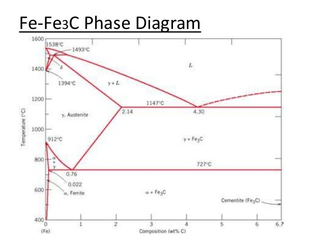 Fe3c phase diagram diy wiring diagrams iron iron carbide phase diagrams rh slideshare net cementite phase diagram fe fe3c phase diagram wikipedia ccuart Gallery