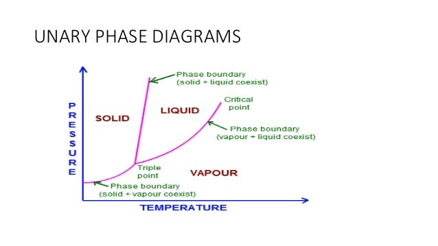 4  unary phase diagrams