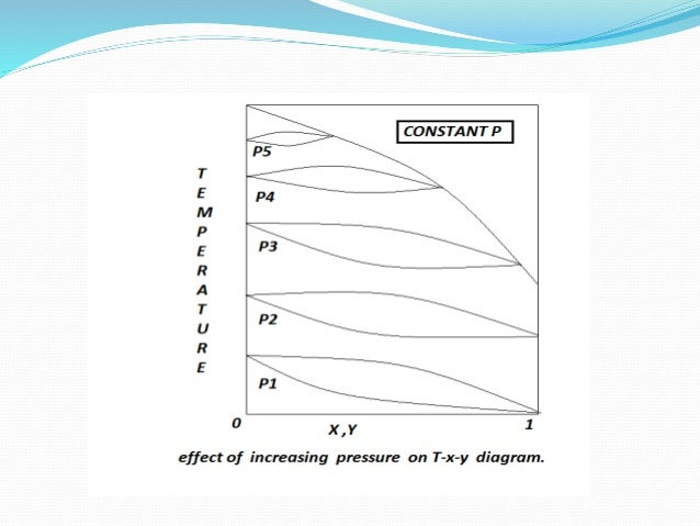 Phase Diagrams For Binary Mixtures