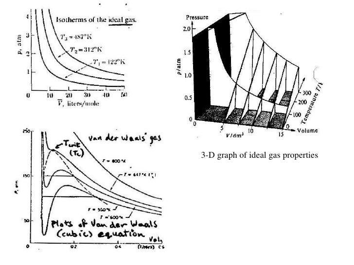 phase diagrams0