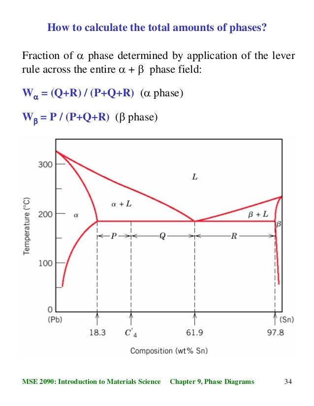 Lever Rule Binary Phase Diagram Block And Schematic Diagrams