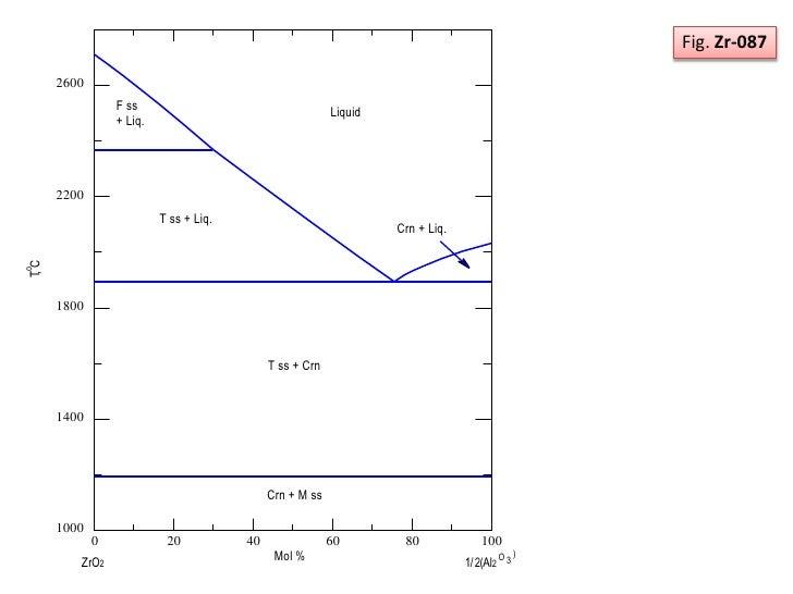 Phase diagram zro2 and al2o3 system 13 ccuart Choice Image