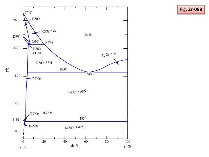 состояния zro2-al2o3 диаграмма