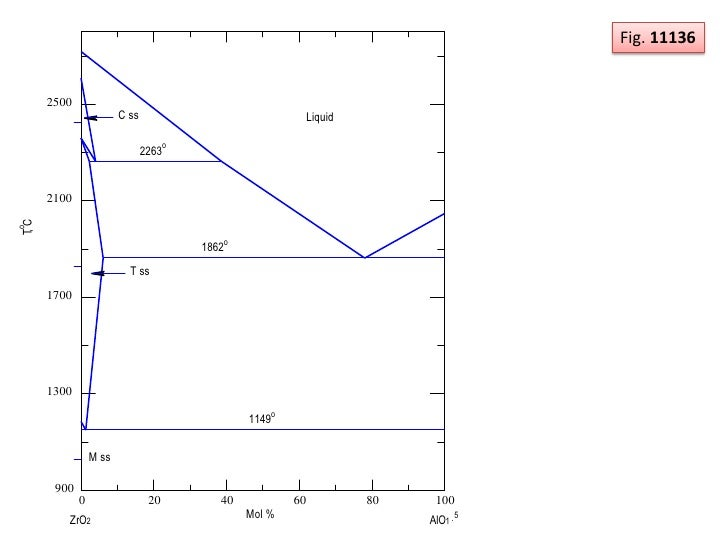 Phase diagram zro2 and al2o3 system 5 17 ccuart Gallery