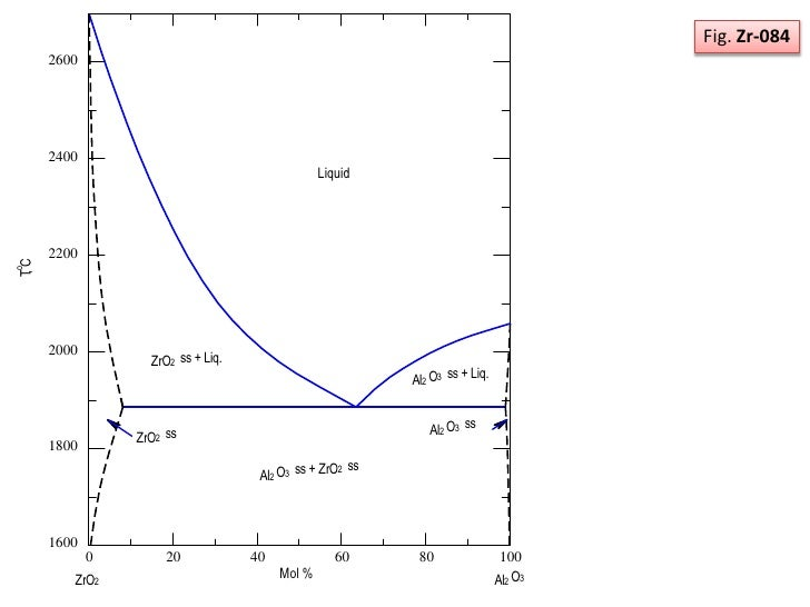 Phase diagram zro2 and al2o3 system 19 ccuart Image collections