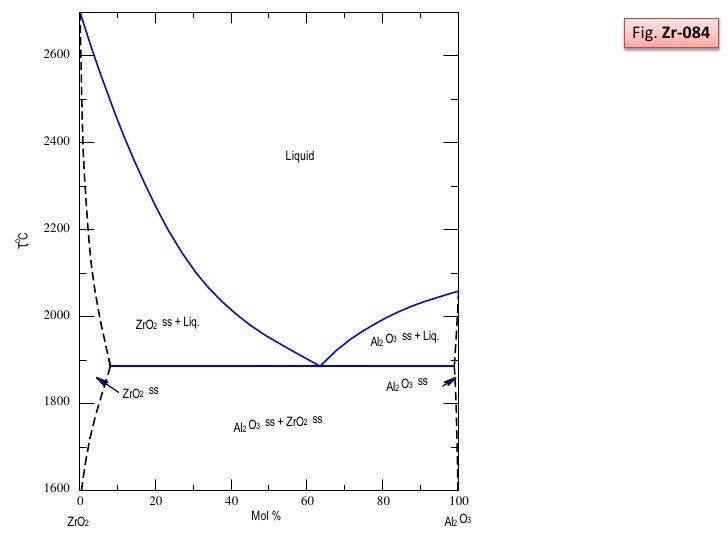 Phase Diagram  Zro2 And Al2o3 System