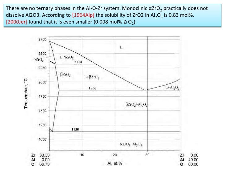 Phase diagram zro2 and al2o3 system 5 ccuart Image collections