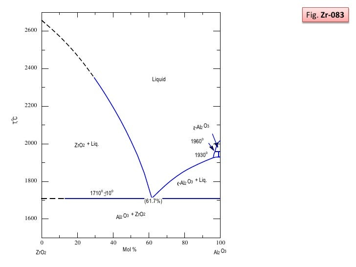 Phase diagram zro2 and al2o3 system 7 ccuart Image collections