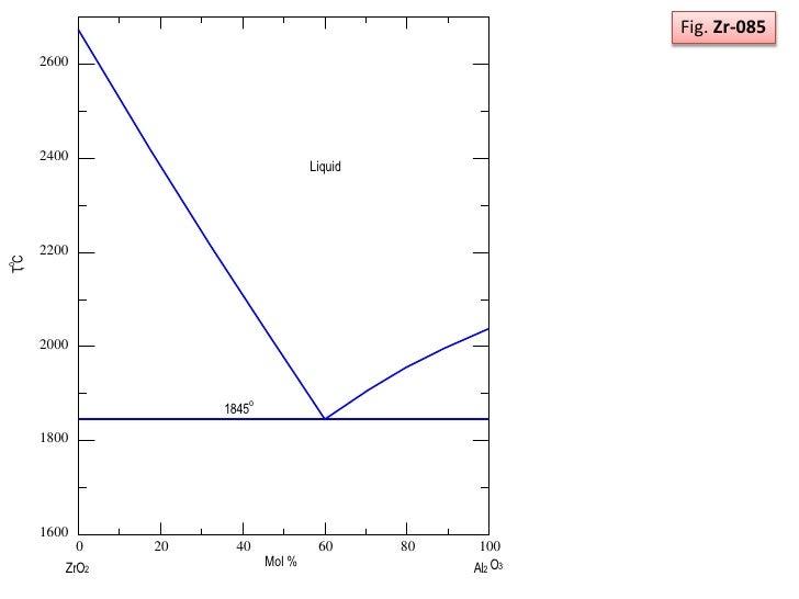Phase diagram zro2 and al2o3 system 9 ccuart Choice Image