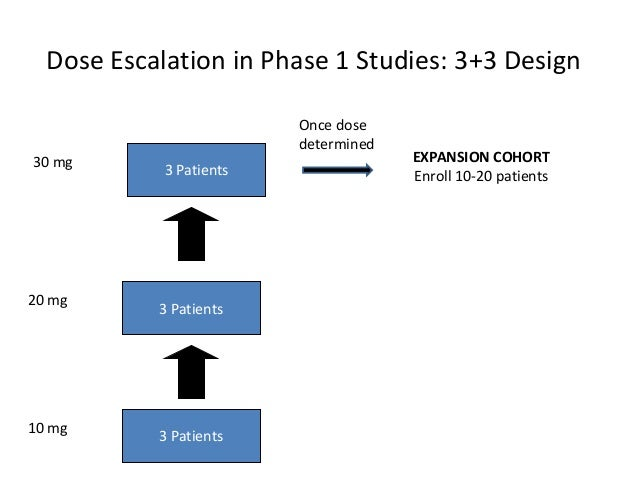 Dose Escalation Study Design Example - ClinicalTrials.gov