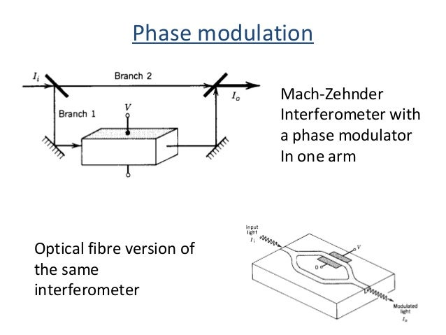 phase modulation Chapter 8 frequency modulation(fm) fm was invented and commercialized after am its main advantage is that it is more resistant to additive noise than am.