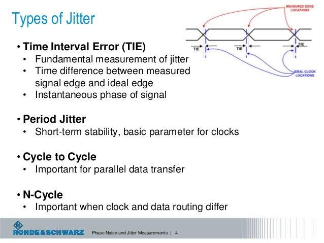 Measuring Jitter Using Phase Noise Techniques