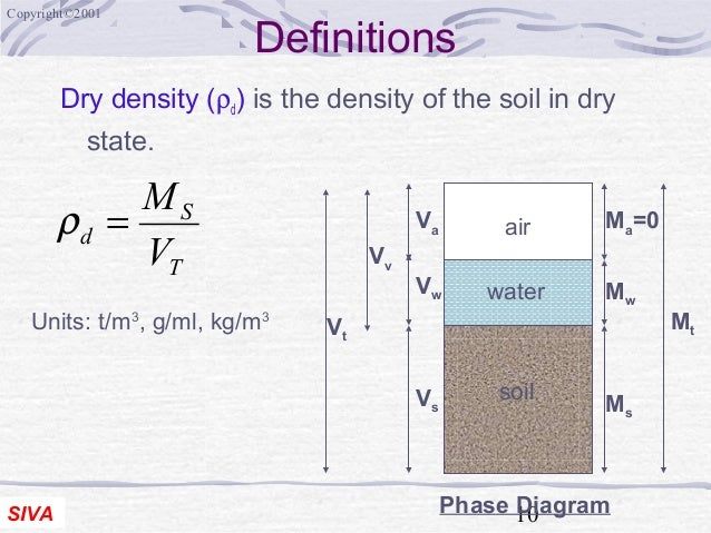 Phase of soil complete soil mech undestanding pakage abhay for Soil 3 phase diagram