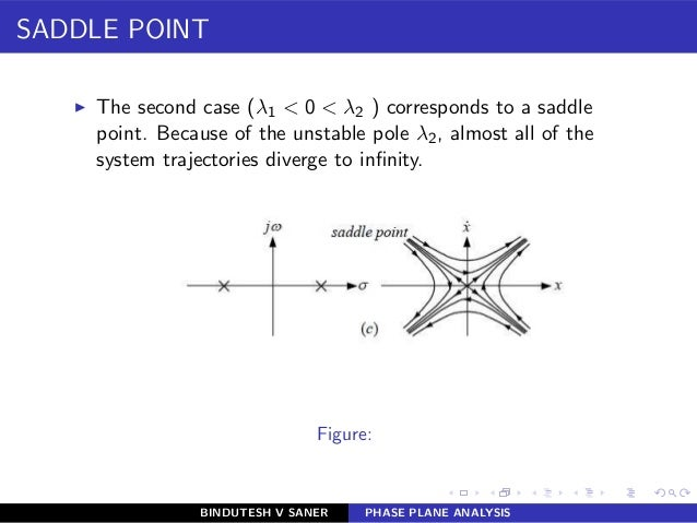 SADDLE POINT ◮ The second case (λ1 < 0 < λ2 ) corresponds to a saddle point. Because of the unstable pole λ2, almost all o...