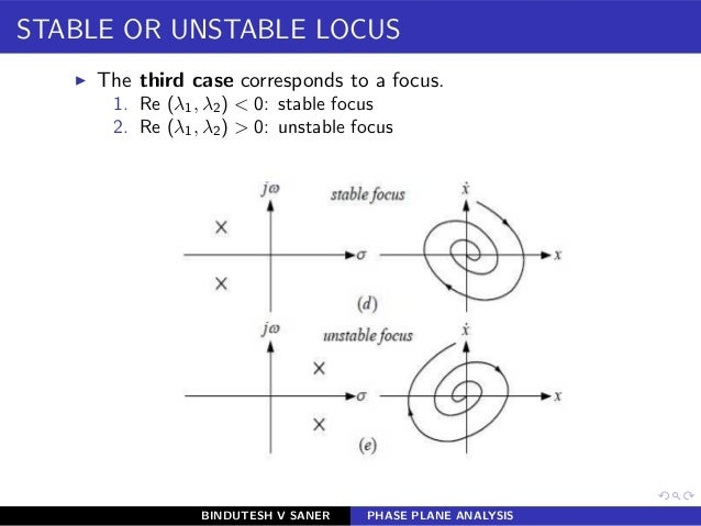 STABLE OR UNSTABLE LOCUS ◮ The third case corresponds to a focus. 1. Re (λ1, λ2) < 0: stable focus 2. Re (λ1, λ2) > 0: uns...