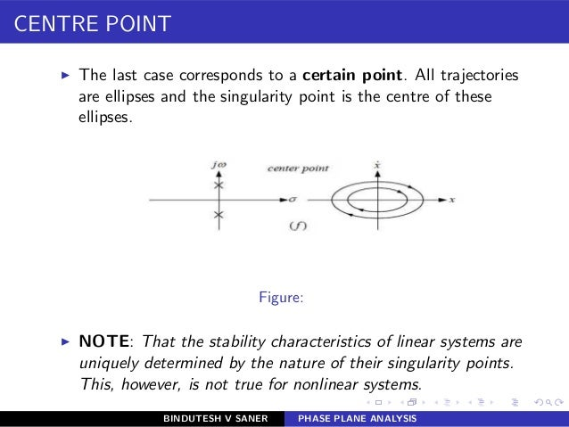 CENTRE POINT ◮ The last case corresponds to a certain point. All trajectories are ellipses and the singularity point is th...