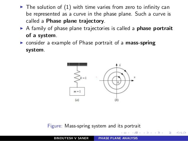 ◮ The solution of (1) with time varies from zero to infinity can be represented as a curve in the phase plane. Such a curve...