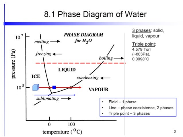 single phase diagram ppt wiring diagram str Single Phase Graph phase rule single phase pattern single phase diagram ppt