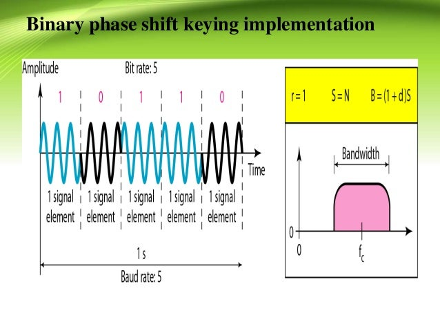 twisted amplitude phase shift keying Fiber and integrated optics phase and polarization shift keying modulation in twisted field is to consider its phase, amplitude.