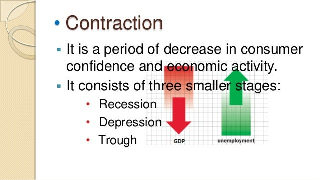 1.Recession is a period of reduced economicactivity in which levels of buying,selling, production, and employmenttypicall...