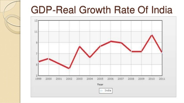 Incroyable Phases Of Business Cycle Gdpreal Growth Rate Of India