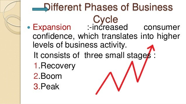 Different Phases of BusinessCycle Expansion :-increased consumerconfidence, which translates into higherlevels of busines...