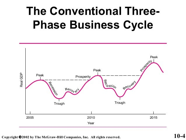 what are the phases of the business cycle