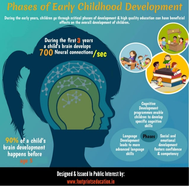 emotional status and development in children Read data highlights about child development casey foundation to track the status of children in the physical and emotional health of children ages 0-17.