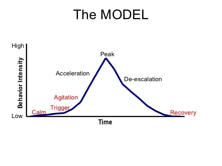 Anger Escalation Volcano Diagram Illustration Of Wiring Diagram