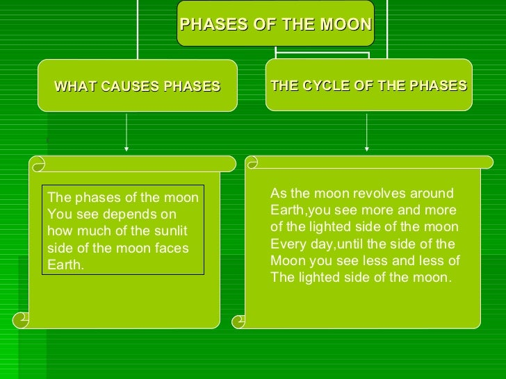 The phases of the moon You see depends on  how much of the sunlit  side of the moon faces  Earth.  As the moon revolves ar...
