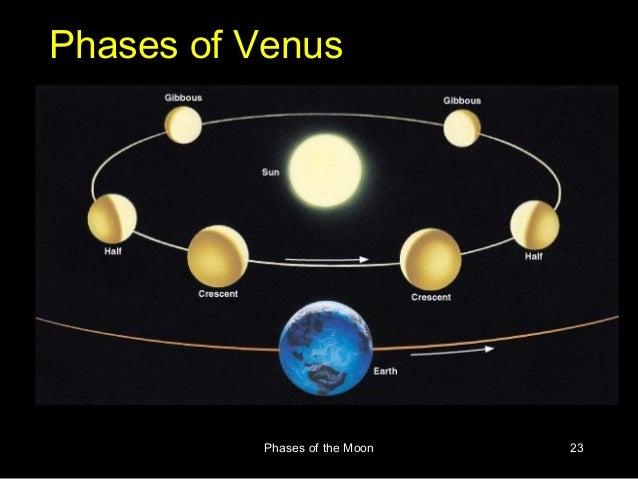 phases of the moon rh slideshare net