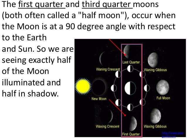 """The first quarter and third quarter moons(both often called a """"half moon""""), occur whenthe Moon is at a 90 degree angle wit..."""