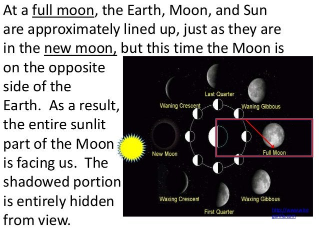 At a full moon, the Earth, Moon, and Sunare approximately lined up, just as they arein the new moon, but this time the Moo...
