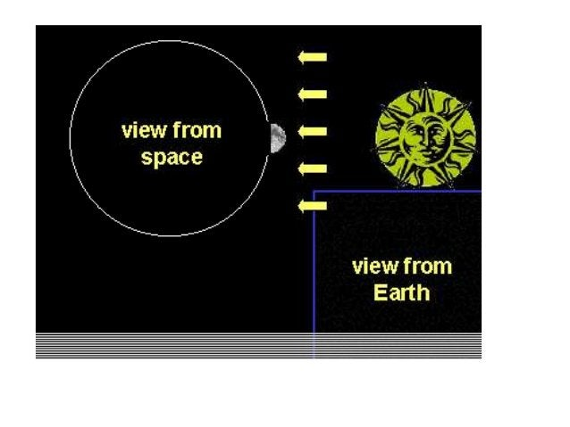 http://astro.unl.edu/naap/lps/animations/lps.html