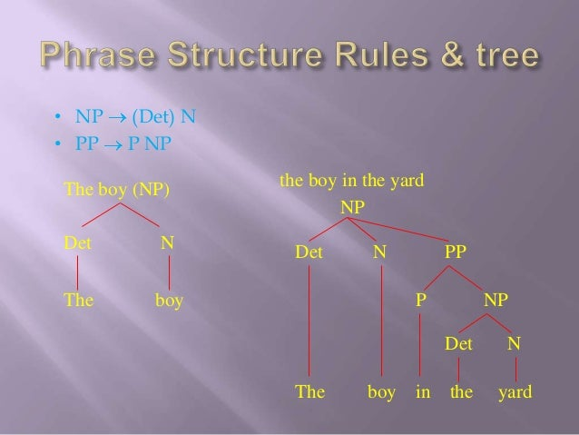  In P from a boy in a bubble P NPPhrase structure rule for PPs:PP  P (NP)
