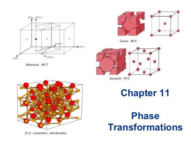 Chapter 11 Phase TransformationsFe3C (cementite)- orthorhombic Martensite - BCT Austenite - FCC Ferrite - BCC