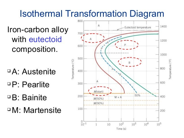 Phase transformation physical metallurgy 25 isothermal transformation diagram ccuart Images