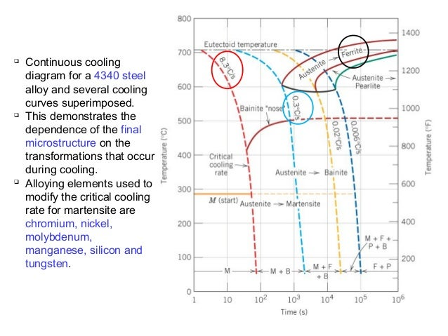 Phase transformation physical metallurgy pearlite transformation begins 33 continuous cooling diagram for a 4340 steel ccuart Choice Image