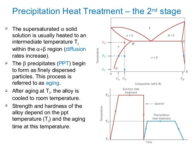 Phase transformation physical metallurgy precipitation heat treatment the 2nd stage 43 ccuart Images
