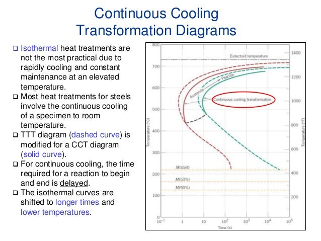 Phase transformation pearlite transformation begins 46 continuous cooling diagram for a 4340 steel ccuart Choice Image