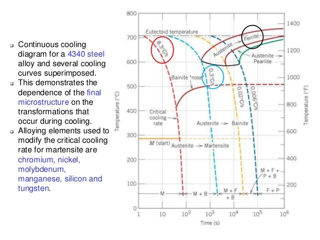 Cct diagram 4340 steel circuit connection diagram phase transformation rh slideshare net 304 stainless steel microstructure phase diagram steel cooling diagram ccuart Gallery